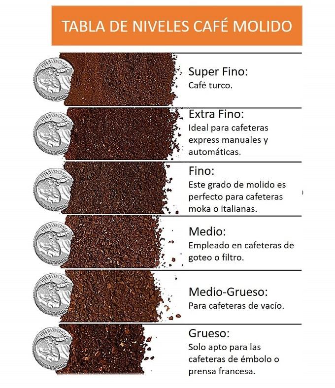 tabla de medidas café molido